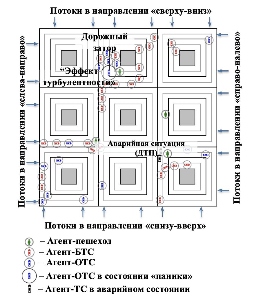 Рис. 1. Общая схема организации искусственной дорожной сети.
