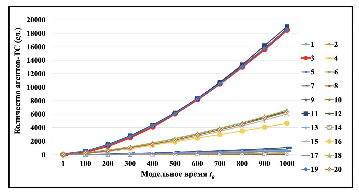 Рисунок 7. Модельная динамика количества потенциальных аварий (ДТП).