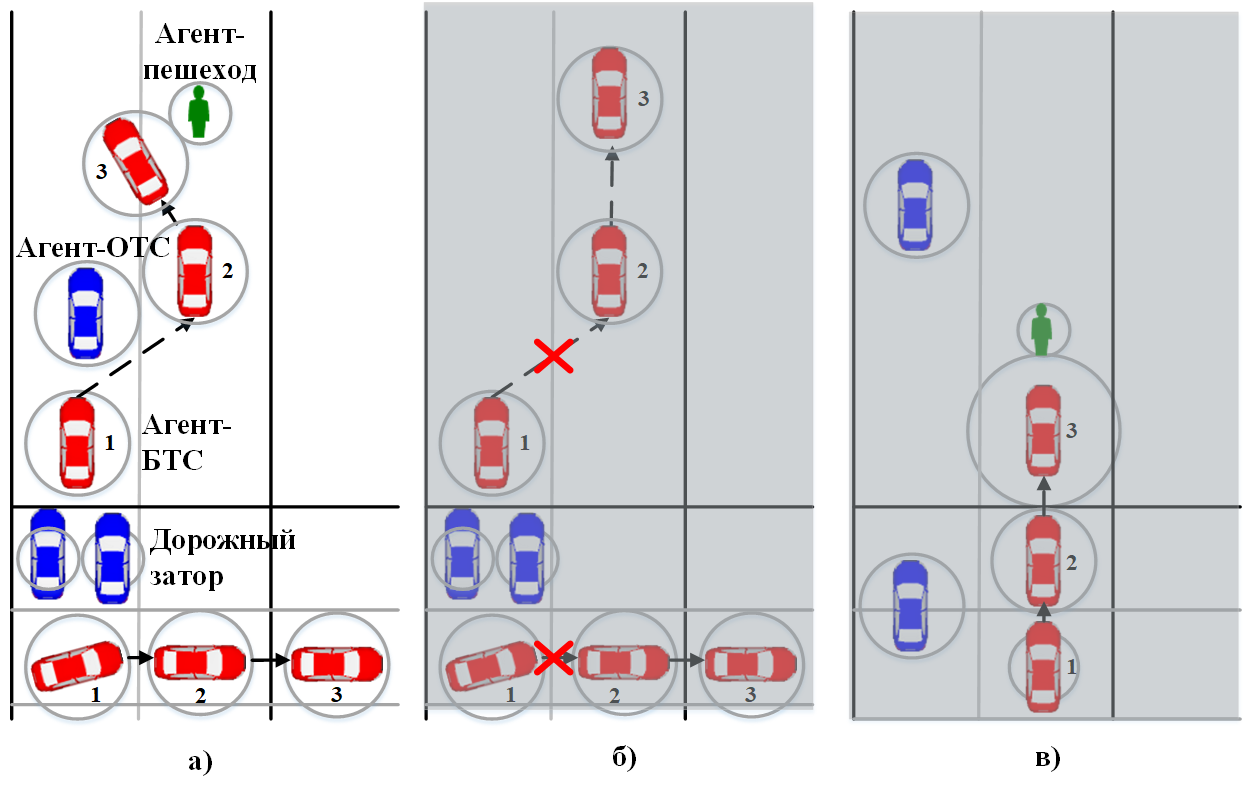 Рисунок 3. Поведение агента-БТС в нормальных условиях (а), при существенном снижении видимости (б), при снижении видимости и неожиданном появлении пешехода (в).