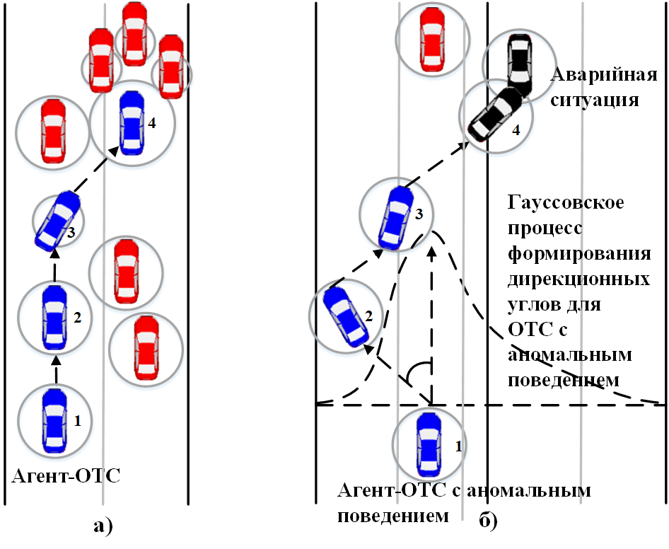 Рисунок 4. Поведение агента-ОТС с нормальными (а) и аномальными характеристиками (б).