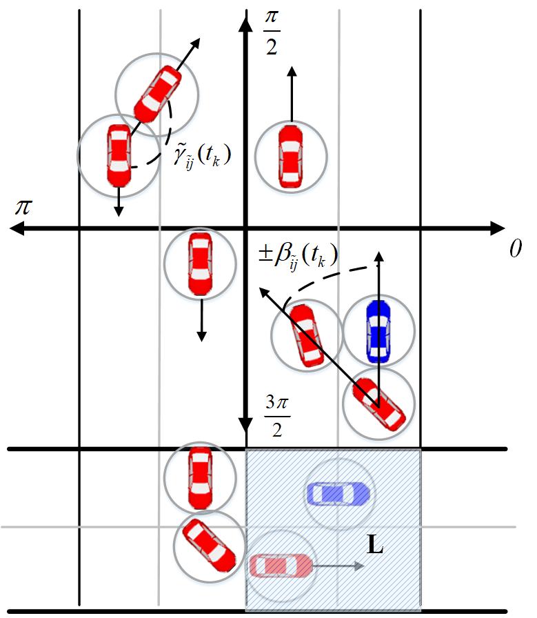Рисунок 5. Примеры дирекционных углов агентов-БТС.