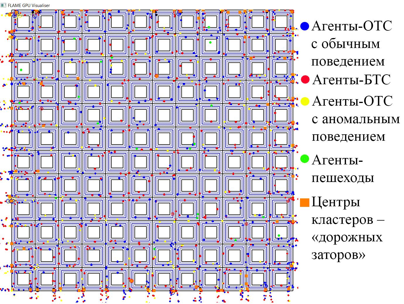 Рисунок 6. Пример визуализации пространственной динамики агентов (ОТС, БТС и пешеходов).