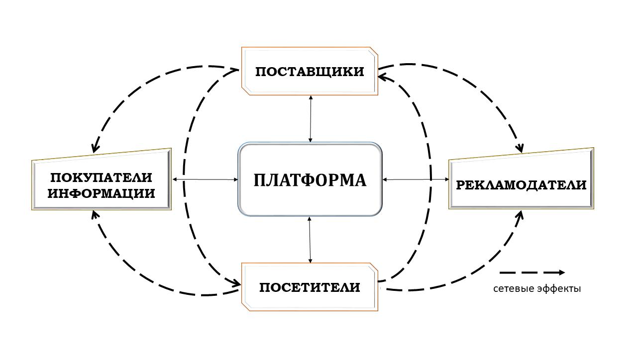 Рис. 1 – Сетевые эффекты посреднической ТЦП Источник: авторская разработка