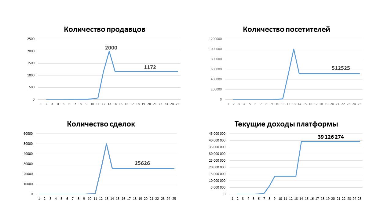 Рис. 2 – Динамика количества продавцов, посетителей, числа заключенных сделок и текущих доходов платформы  Источник: результаты числового компьютерного эксперимента
