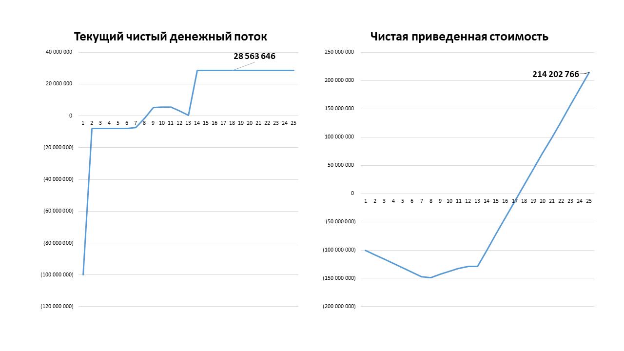 Рис. 3 – Динамика количества продавцов, посетителей, числа заключенных сделок и текущих доходов платформы  Источник: результаты числового компьютерного эксперимента