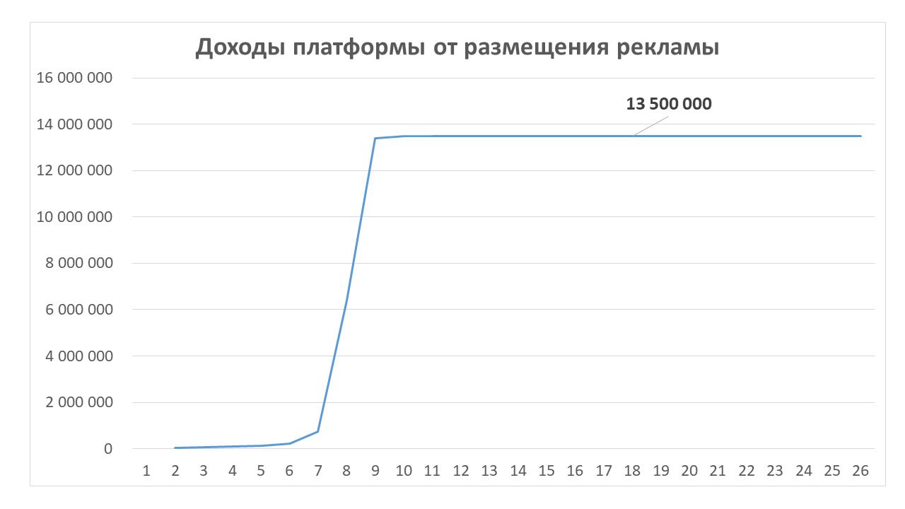Рис. 4 – Ежемесячные доходы платформы от размещения рекламы  Источник: результаты числового компьютерного эксперимента