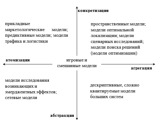 Рис.1. Демаркация агент-ориентированных моделей