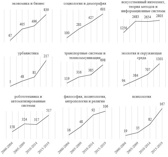 Рис. 6 Динамика количества и тематическая структура публикаций, проиндексированных базой Web of Science по ключевым словам «agent-based modeling»