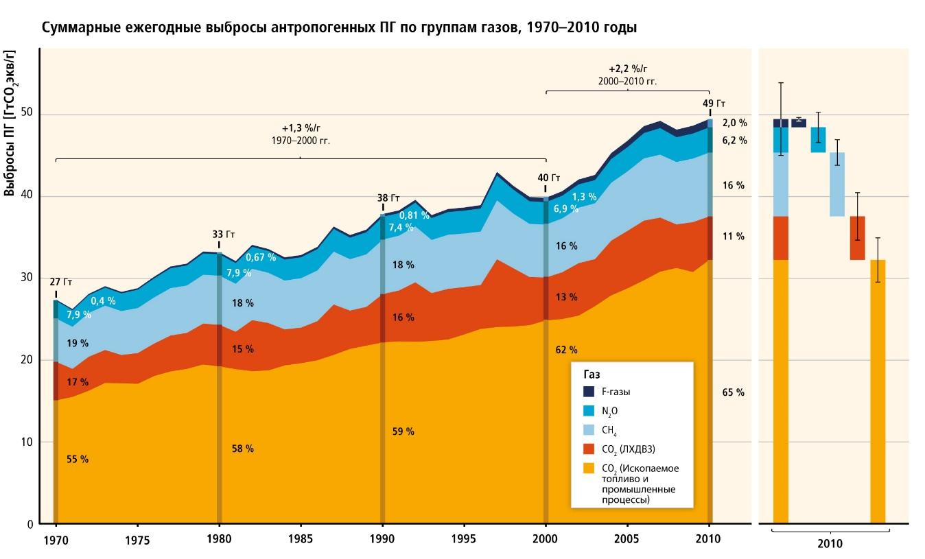 Рис. 1. Суммарные ежегодные антропогенные выбросы парниковых газов (ПГ, в ГтCO2экв/год) по группам газов, 1970–2010 гг.: CO2 в результате сжигания ископаемого топлива и промышленных процессов; CO2 как результат лесного хозяйства и других видов землепользования (ЛХДВЗ); метан (CH4); закись азота (N2O); фторированные газы, охваченные Киотским протоколом (F-газы). На правой стороне рисунка выбросы ПГ в 2010 г. также показаны в разбивке по этим компонентам с соответствующими неопределенностями (90%-ный доверительный интервал), показанными «усами». Неопределённости суммарных антропогенных выбросов ПГ выводятся из оценок отдельных газов. Глобальные выбросы CO2 в результате сжигания ископаемого топлива известны в пределах 8%-ной неопределенности (90%-ный доверительный интервал). Выбросы CO2, связанные с (ЛХДВЗ), характеризуются весьма значительными неопределенностями, находящимися в пределах ±50%. Неопределенность для глобальных выбросов CH4, N2O и F-газов оценивалась в 20%, 60% и 20% соответственно. 2010 г. был самым последним годом, для которого статистика выбросов по всем газам, а также оценка неопределенностей были в основном завершены в момент окончания предоставления данных для Пятого оценочного доклада. Показатели выбросов конвертируются в эквиваленты CO2, взятые из Второго оценочного доклада. Данные о выбросах, связанных с ЛХДВЗ, отражают наземные выбросы CO2 в результате лесных пожаров, пожаров торфяников и разложения торфа, которые приблизительно равны чистому потоку CO2, связанному с ЛХДВЗ. Среднегодовой показатель роста за разные периоды выделен в квадратных скобках12[[[12. Заимствовано из доклада: Изменение климата, 2013: Физическая научная основа. Вклад Рабочей группы I в Пятый доклад об оценке Межправительственной группы экспертов по изменению климата / Т.Ф. Стоккер, Д. Цинь, Дж.-К. Платтнер и др. (ред.).]]].