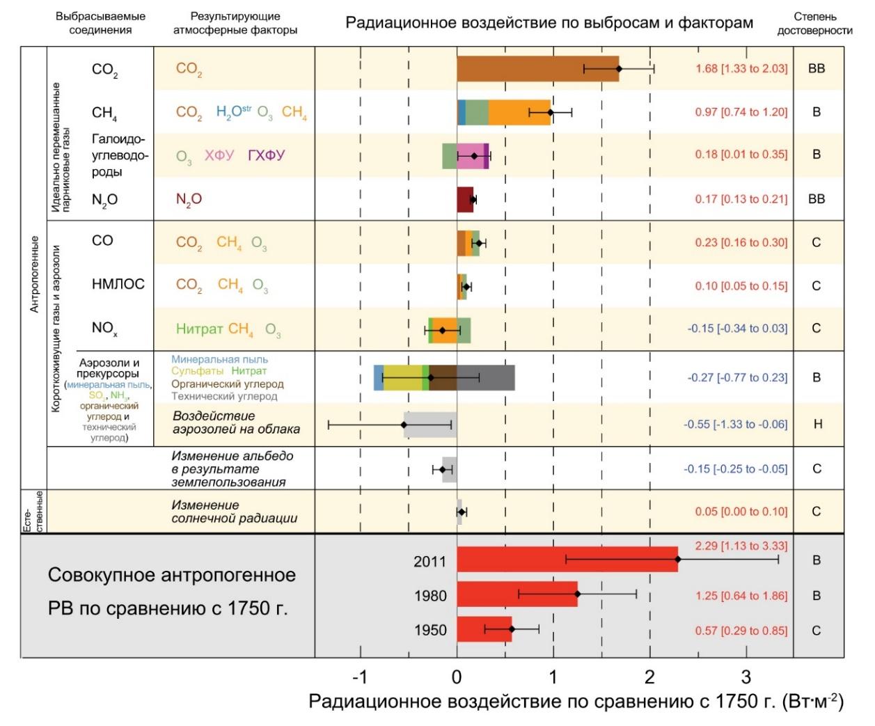 Рис. 2. Оценки радиационного воздействия в 2011 г. по сравнению с 1750 г. и агрегированные неопределенности основных факторов изменения климата. Значения показывают глобальное среднее радиационное воздействие в разбивке по выбрасываемым соединениям или процессам, что дает комбинацию факторов. Наилучшие оценки чистого радиационного воздействия показаны черными ромбами с соответствующими интервалами неопределенности; численные значения приводятся в правой части рисунка, наряду со степенью достоверности чистого воздействия (ВВ – весьма высокая, В – высокая, С – средняя, Н – низкая, ВН – весьма низкая). Воздействие, обусловленное снижением альбедо из-за технического углерода на снегу и льду, включен в «полоску» аэрозолей и технического углерода. Незначительные воздействия от конденсационного следа и второстепенных парниковых газов (в общей сложности 0.08 Вт/м2) не показаны. Вулканическое воздействие не учитывается, поскольку его эпизодический характер затрудняет сравнение с другими механизмами воздействия. Значения совокупного антропогенного радиационного воздействия предоставляются за три разных года в сопоставлении с 1750 г.13[[[13. Заимствовано из работы: Изменение климата, 2014: Смягчение воздействий на изменение климата. Вклад Рабочей группы III в Пятый оценочный доклад Межправительственной группы экспертов по изменению климата / K. Сейбот, A. Адлер, И. Баум и др. (ред.).]]]