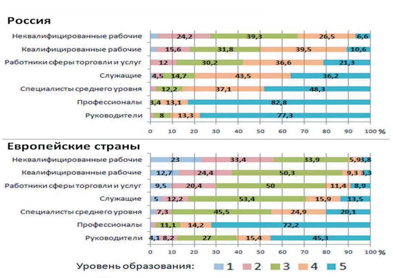 Рис. 1. Уровень образования социально-профессиональных групп в России и Европе, % от числа опрошенных в группе