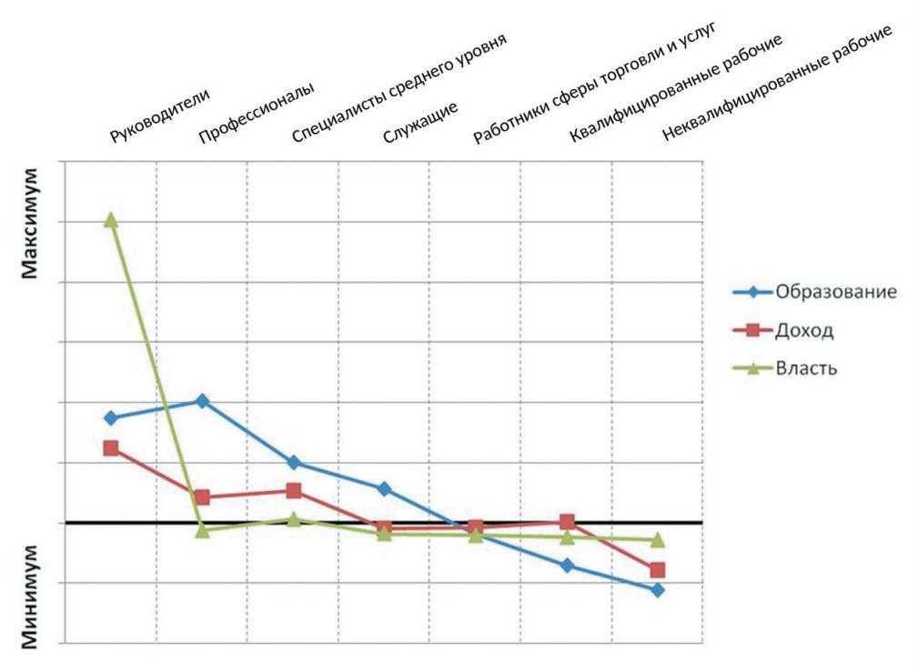 Рис. 2. Положение социально-профессиональных групп в базовых иерархиях, среднее значение (данные стандартизированы)