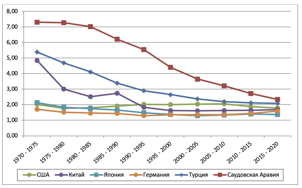 Рис. 1. Сравнение динамики суммарного коэффициента рождаемости в отдельных странах мира