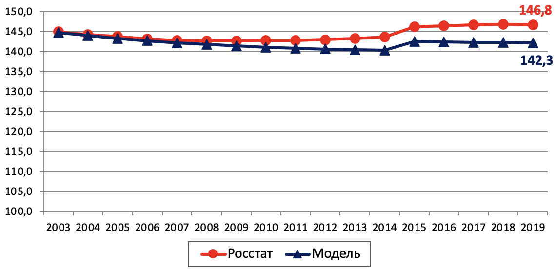 Рис. 10. Динамика численности населения России, млн. чел.