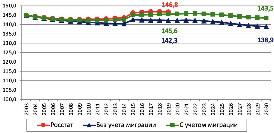 Рис. 11. Прогноз динамики численности населения России, млн. чел.
