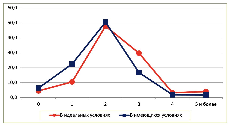 Рис. 3. Распределение желаемого числа детей в семье, %