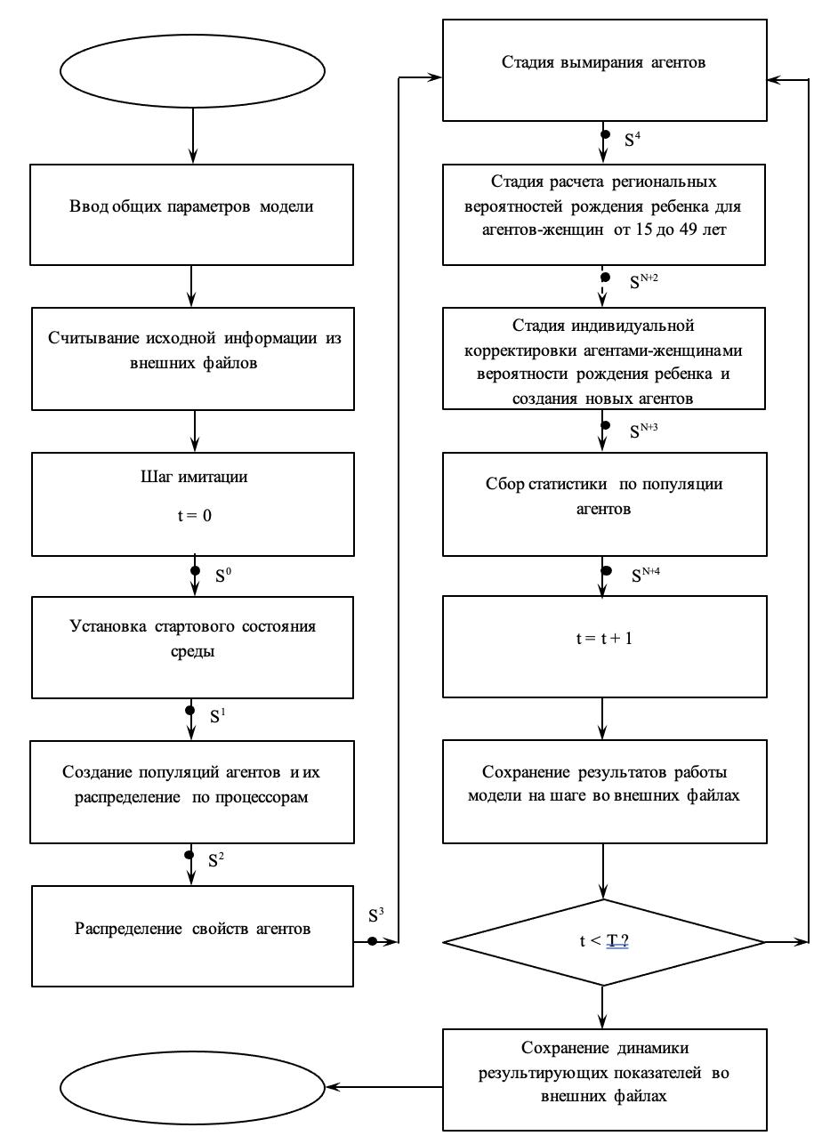 Рис. 4. Общая схема работы демографической АОМ России.
