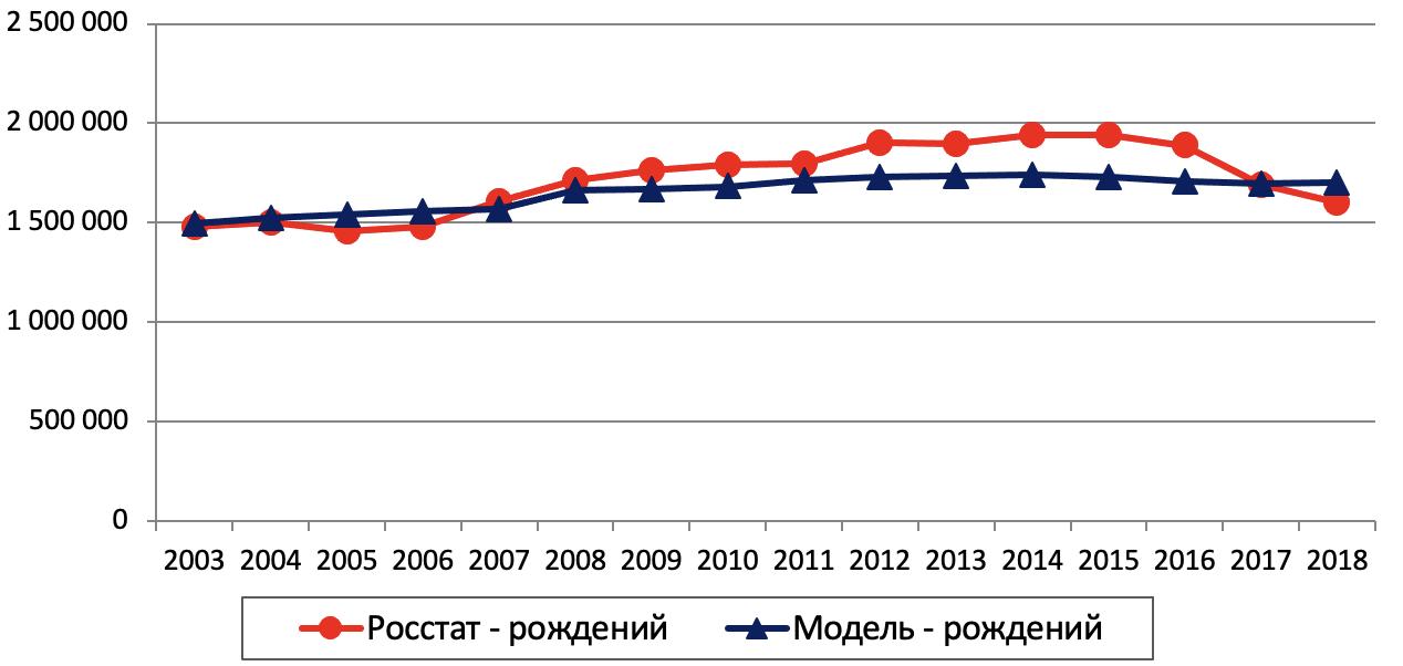 Рис. 8. Динамика числа рождений по России в целом, чел.