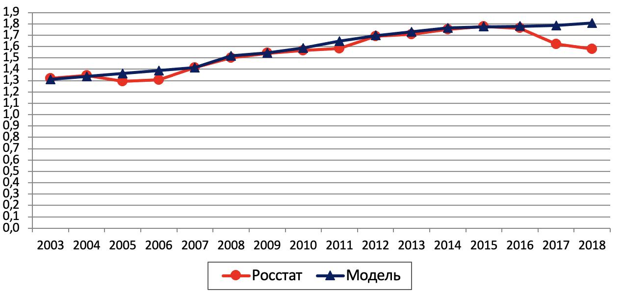 Рис. 9. Динамика суммарного коэффициента рождаемости по России в целом