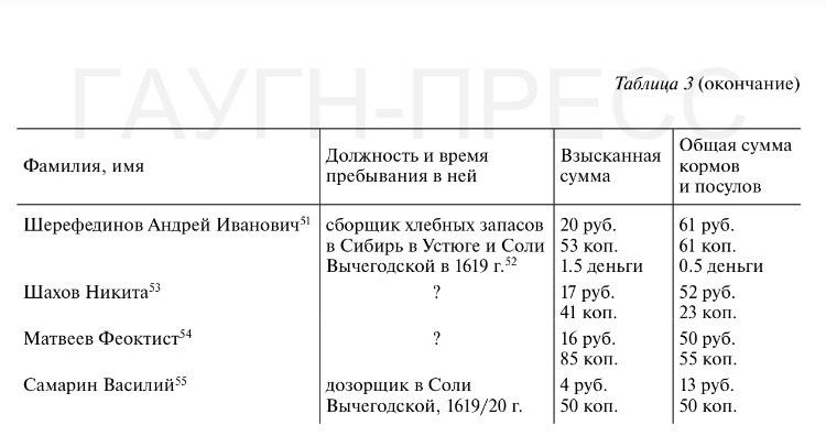 Таблица 3 (окончание)