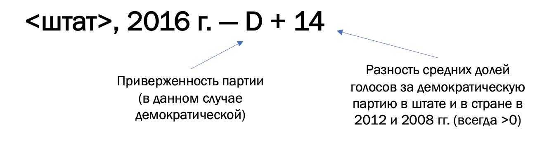 Рис. 2. Пример индекса партийного голосования для штата. Составлено автором.
