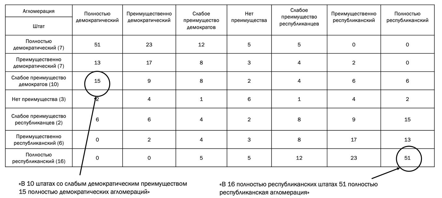 Рис. 3. Пример матрицы штатов и агломераций по индексу партийного голосования. Составлено автором.