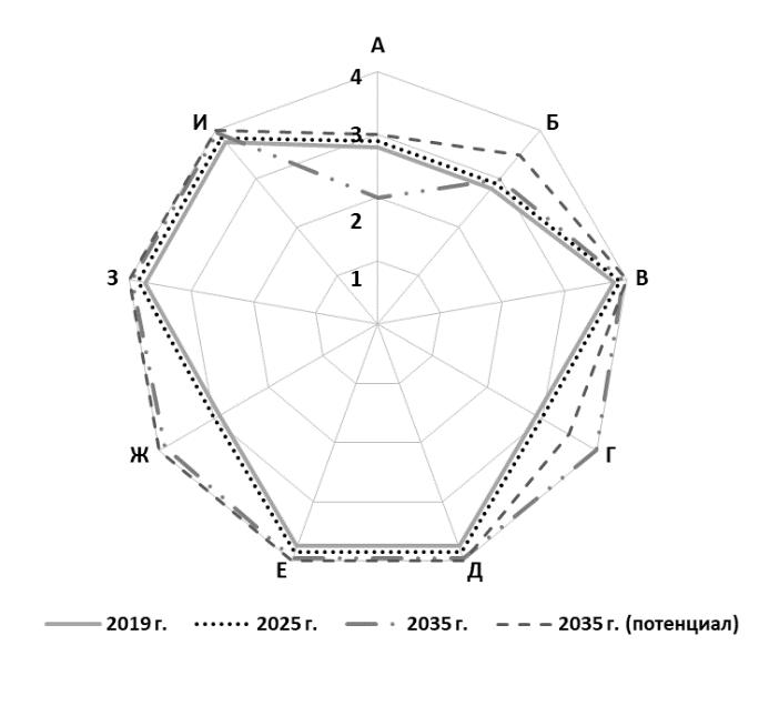 Рис. 12. Историко-филологические науки