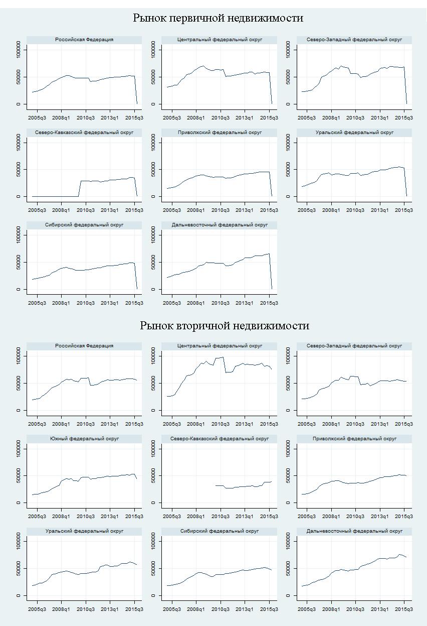 Рис. 2. Динамика цен 1кв.м в рублях на первичном и вторичном рынках для России и федеральных округов
