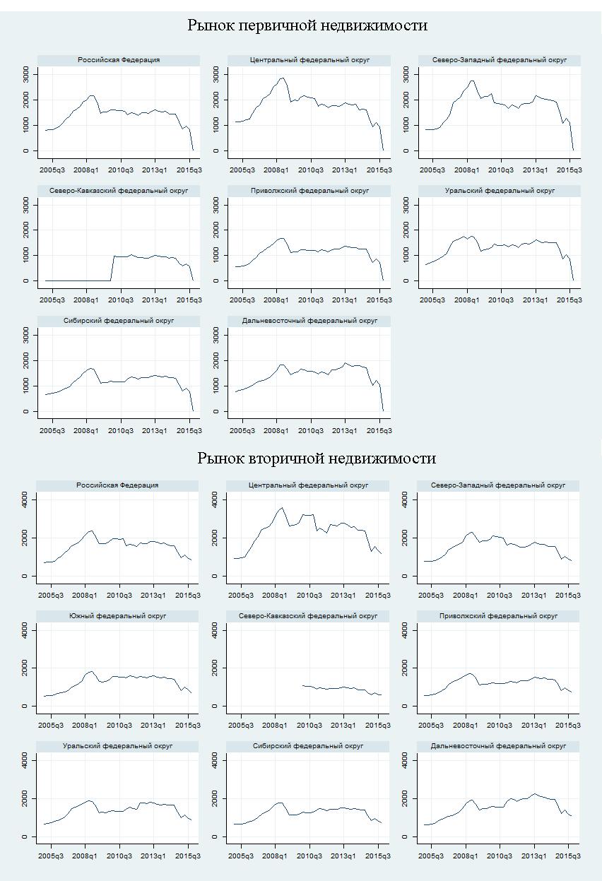 Рис. 3. Динамика цен 1кв.м в долларах на первичном и вторичном рынках для России и федеральных округов