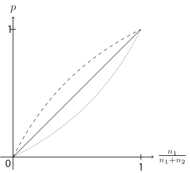 Рисунок 2. Вероятность того, что ребенок с родителем типа 2 относится к типу 1, в зависимости от соотношения лиц типа 1 в районе, где он родился. Простая: α = 1, пунктирная: α = 2, точками: α = 0,5.
