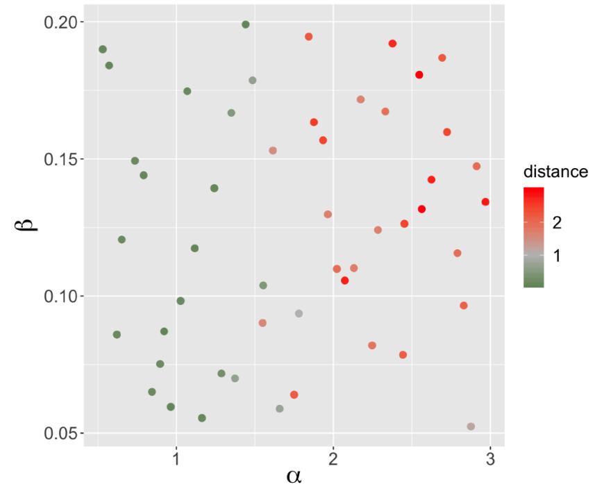 Рисунок 4. Относительные расстояния фазовых диаграмм по начальным пространственным сеткам, описанным их параметрами генератора. Относительное расстояние как функция параметров генератора α (сила преимущественного присоединения) и β (сила диффузионного процесса).