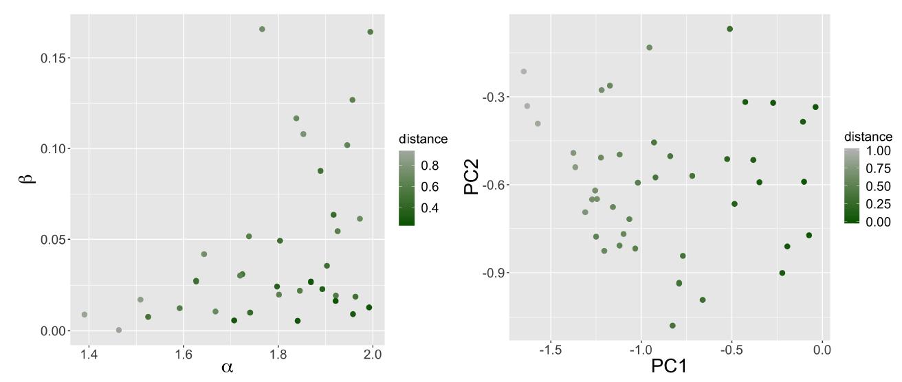 Рисунок 5. Относительные расстояния фазовых диаграмм до эталона по сеткам для модели Шеллинга. Каждая точка соответствует пространственной конфигурации, а цвет показывает относительное расстояние до одной из фазовых диаграмм. Слева - в пространстве параметров генератора, справа - в уменьшенном морфологическом пространстве.