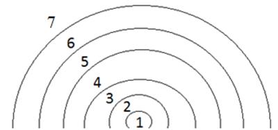Рисунок 1. Графическая идеализация размещения концентрических поясов видов сельского хозяйства по И. Тюнену [11].