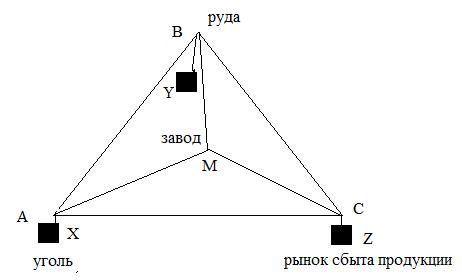 Рисунок 2. «Локационный треугольник» Лаунхардта.