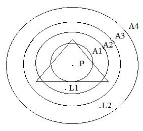 Рисунок 3. Модель А. Вебера [2].