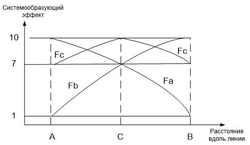 Рис.1. Убывание функции системообразующего эффекта Fa, Fb, Fc по мере удаления от места расположения университета в городах А, В, С, соответственно.