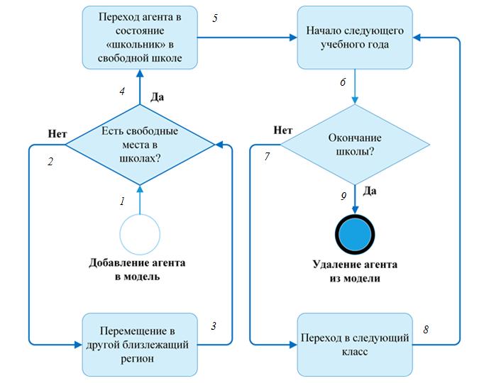 Рис. 3. Блок-схема, отражающая алгоритмы взаимодействий между агентами. Пронумерованные переходы (1-9) более подробно описаны в тексте