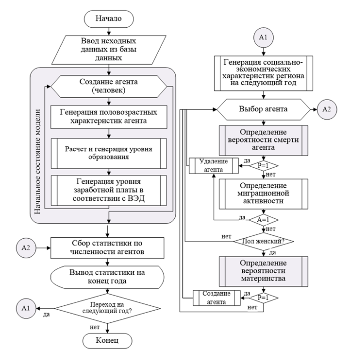 Рисунок 2.  Алгоритм работы имитационной демографической модели