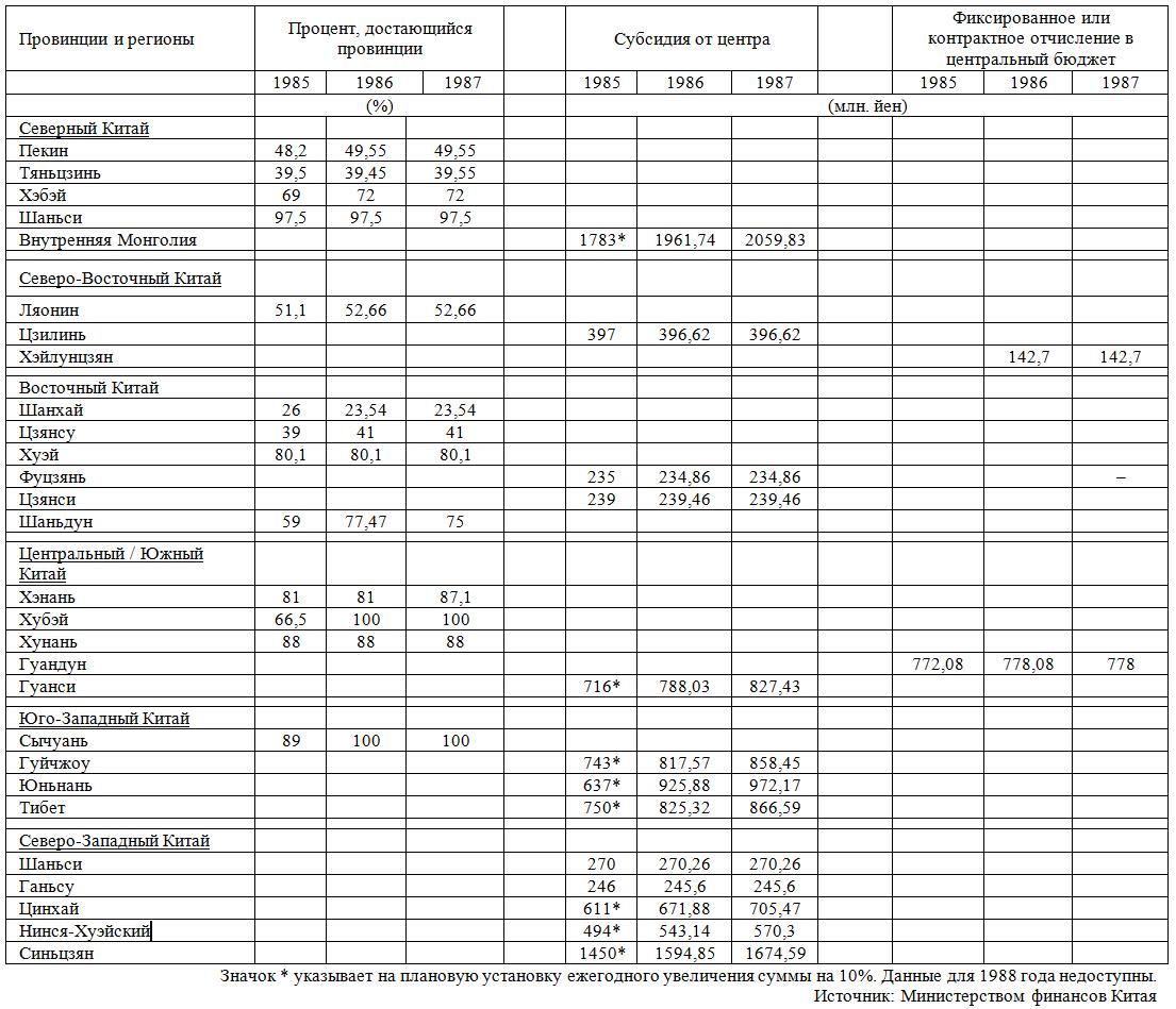 Таблица 2. Система разделения государственных доходов Китая на период 1985-1987 гг. [8]
