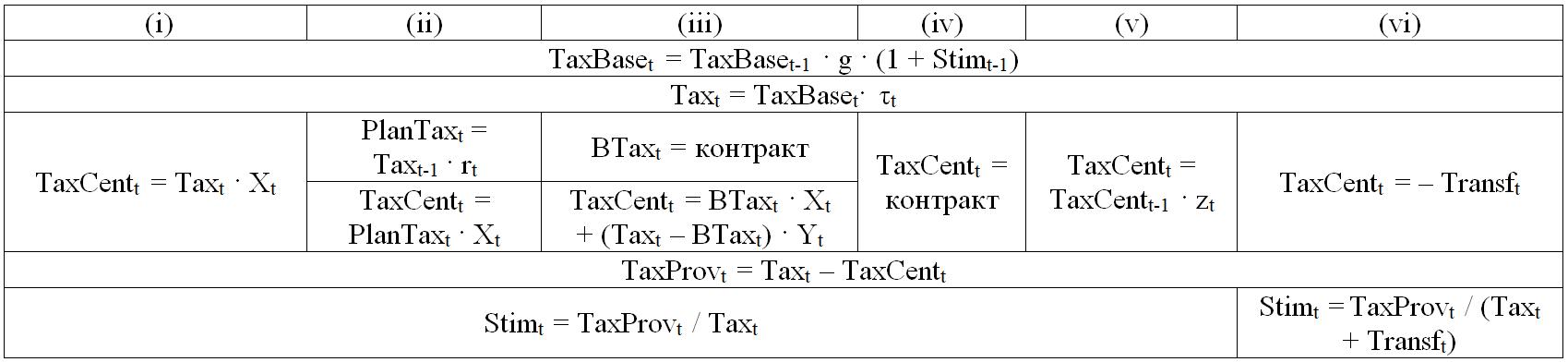 Таблица 4. Формализация схем межбюджетных отношений Китая