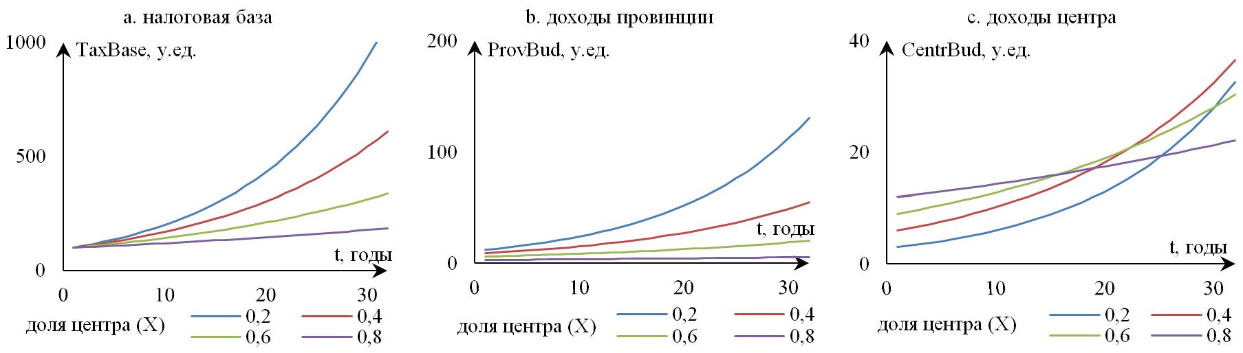 Рисунок 8. Динамика параметров фискальной системы при реализации схемы i (при условии постоянства чувствительности налоговой базы к фискальному стимулу)