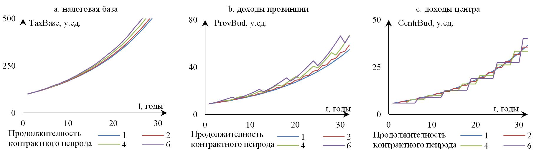 Рисунок 10. Влияние продолжительности контрактного периода на динамику показателей фискальной системы