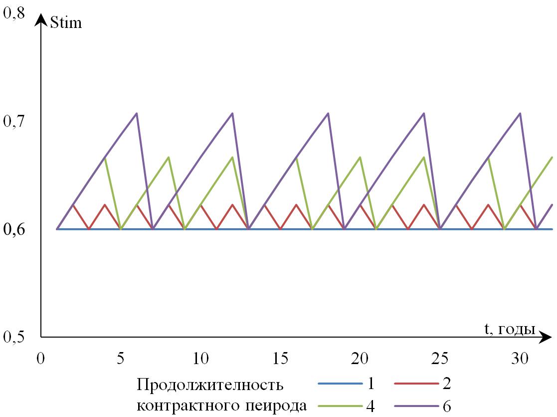 Рисунок 11. Влияние продолжительности контрактного периода на динамику фискальных стимулов провинции