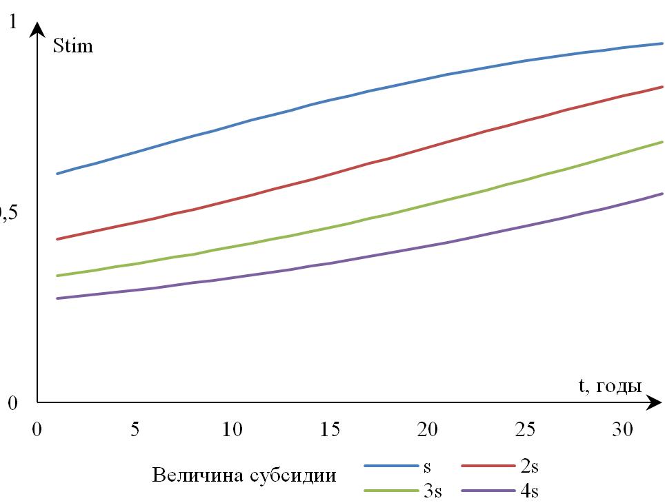 Рисунок 12. Зависимость динамики фискальных стимулов провинции от величины получаемой субсидии при монотонном росте величины налоговых сборов
