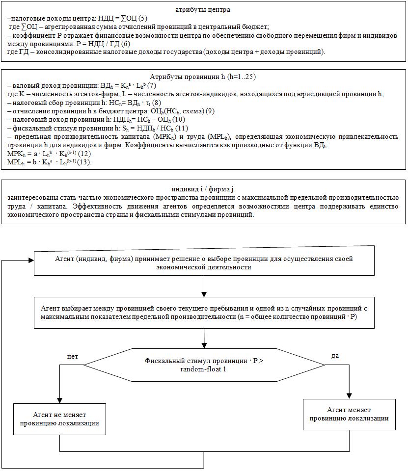 Рисунок 13. Техническое описание агентов и алгоритмов их функционирования