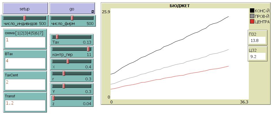 Рисунок 14. Интерфейс модели, реализованной в NetLogo