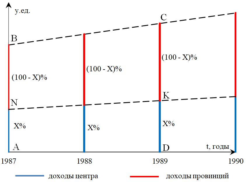 Рисунок 1. Схема (i) «Базовое разделение»