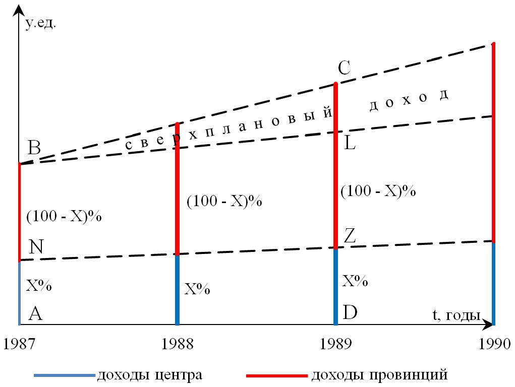Рисунок 2. Схема (ii) «Базовое разделение с учетом роста»