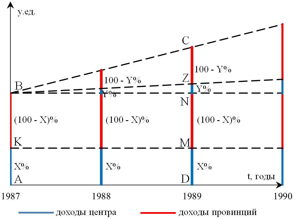 Рисунок 3. Схема (iii) «Разделение прироста»