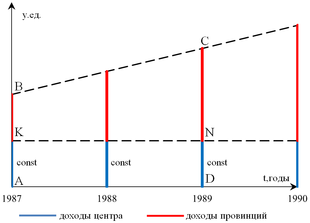 Рисунок 4. Схема (iv) «Фиксированная величина перечисления»